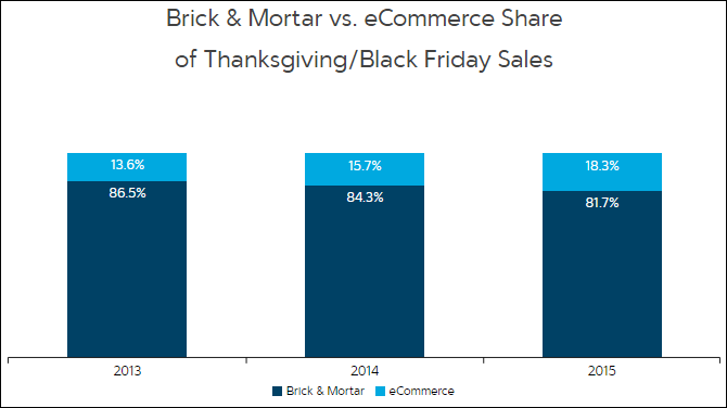 Payeezy Ecommerce Grows To Dominate Black Friday Sales